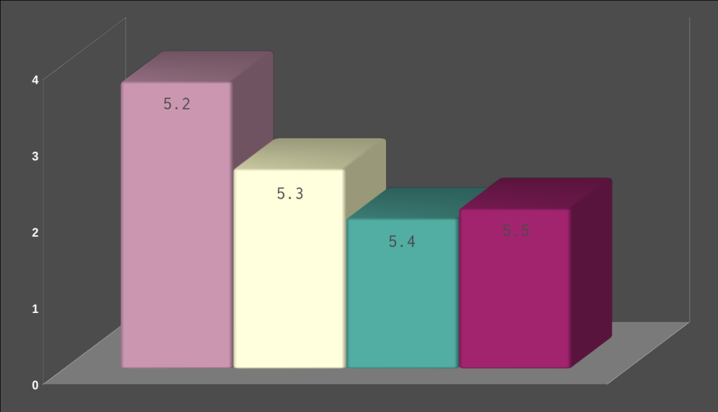 PHP Performance Across Versions