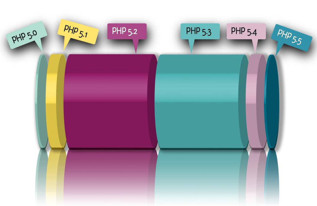 PHP Version Adoption
