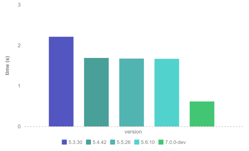 php-70-alpha-benchmarks